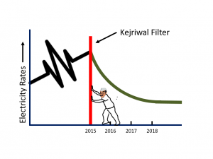 AAP's success story of reduced electricity charges in Delhi